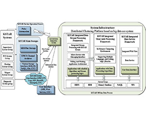 a Drawing of data integration system architecture